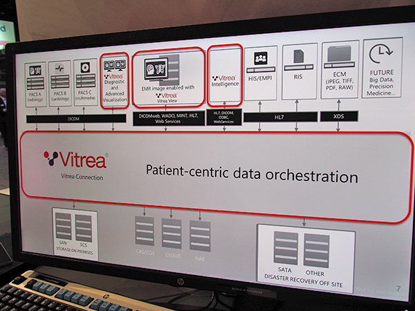 "Vitrea Connectionの""Patient-centric data orchestration"""