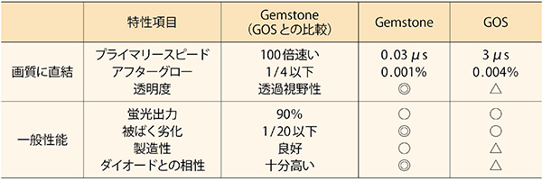 図3 GemstoneとGOSの比較