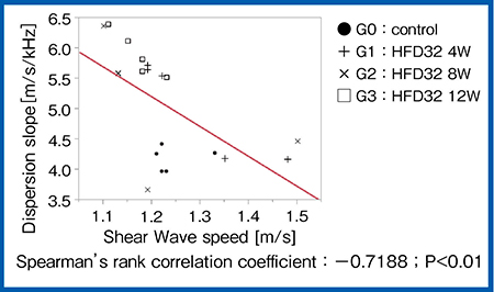図5 検討2:Shear Wave speedとDispersion slopeの関係