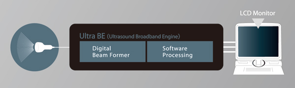 Ultra BE(Ultrasound Broadband Engine)