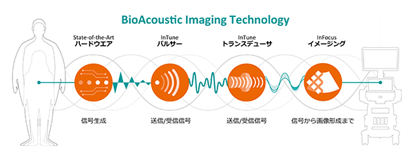 BioAcoustic Imaging Technology