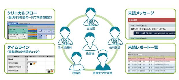 統合診療支援プラットフォーム CITA Clinical Finder(富士フイルム ...