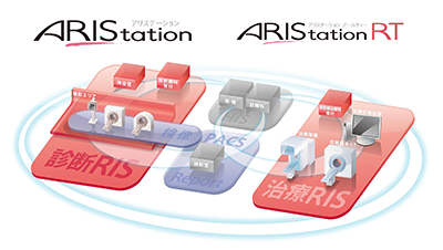 RIS「ARIStation」/治療RIS「ARIStation RT」